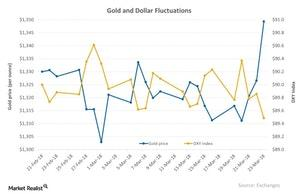 uploads/2018/03/Gold-and-Dollar-Fluctuations-2018-03-26-1.jpg