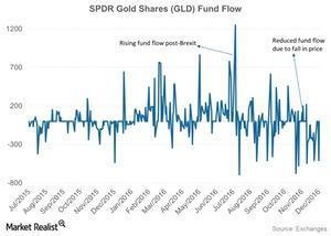 uploads/2016/12/SPDR-Gold-Shares-GLD-Fund-Flow-2016-12-07-3-1.jpg