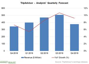 uploads/2018/11/Chart-6-Revenue-Forecast-1.png