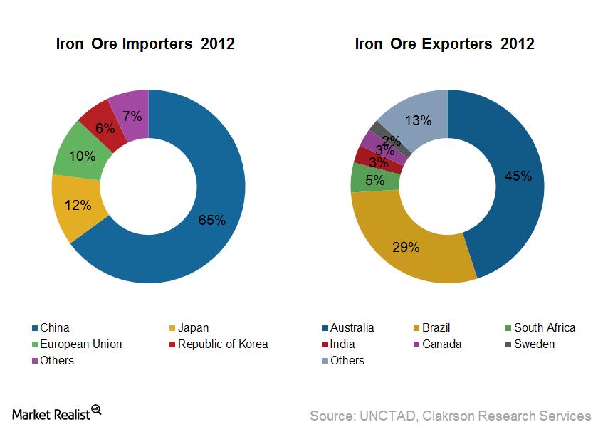 uploads///Iron Ore Trade