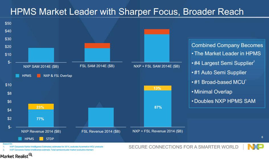 uploads///FSL NXP HPMS Market