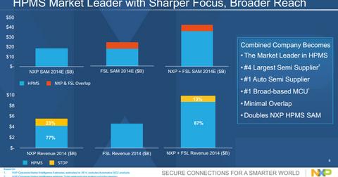 uploads/2015/03/FSL-NXP-HPMS-Market.png