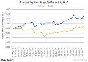 uploads///Russian Equities Surge So Far in July