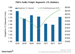 uploads///FDX Freight