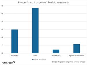 uploads///Prospect portfolio investments