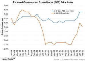 uploads/2016/04/Personal-Consumption-Expenditures-PCE-Price-Index-2016-04-111.jpg