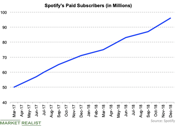 uploads///Spotify subscribers Q