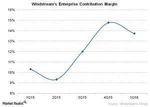 uploads///Telecom Windstreams Enterprise Contribution Margin