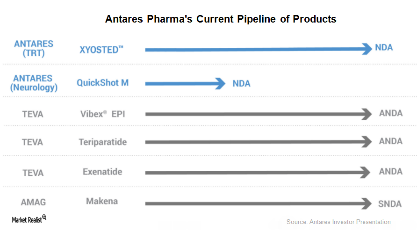 uploads///Antares Pharmas pipeline