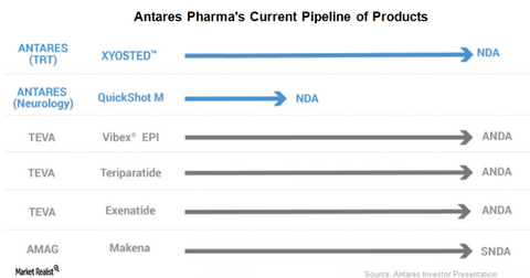 uploads/2017/11/Antares-Pharmas-pipeline.png