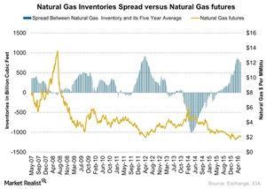 uploads///Natural Gas Inventories Spread versus Natural Gas futures