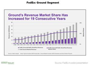 uploads///FedEx Ground expansion
