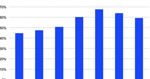uploads/2019/05/Square-Revenue-Growth-Q1-19-1.png