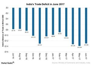 uploads///Indias Trade Deficit in June