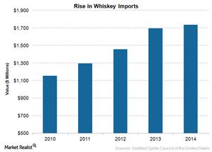 uploads///Whiskey Imports