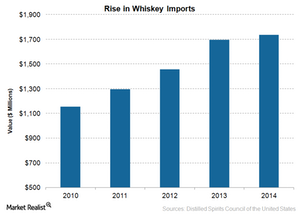 uploads/2015/06/Whiskey-Imports1.png