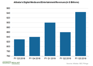 uploads/2019/02/alibaba-digital-media-and-entertainment-revenues-1.png