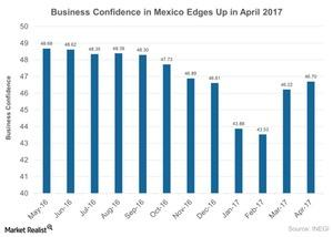 uploads///Business Confidence in Mexico edges up in April