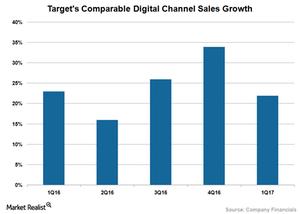 uploads/2017/08/TGT-Digital-Sales-1.png
