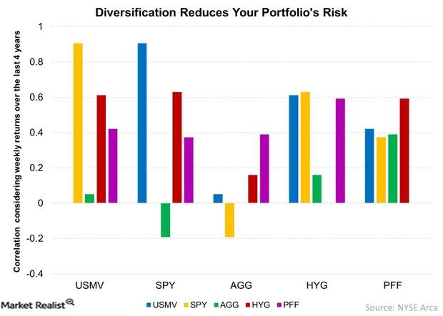 uploads///Diversification Reduces Your Portfolios Risk