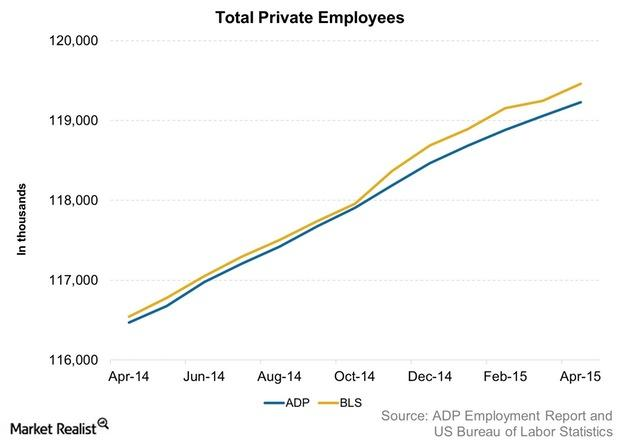 uploads///Total Private Employees