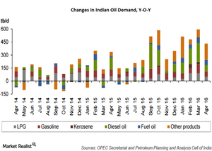 uploads/2016/06/India-demand-4-1.png