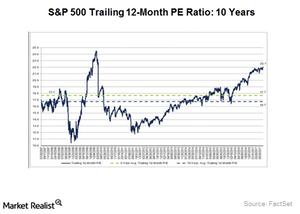 uploads///Equity markets