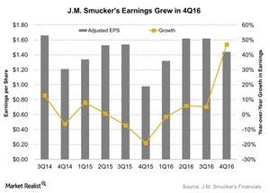 uploads///JM Smuckers Earnings Grew in Q