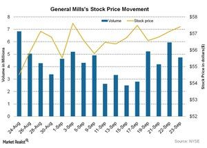 uploads/2015/09/General-Millss-Stock-Price-Movement-2015-09-251.jpg