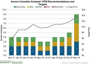 uploads/2019/03/Aurora-Cannabis-Analysts-NTM-Recommendations-and-Targets-2019-03-07-1-1.jpg