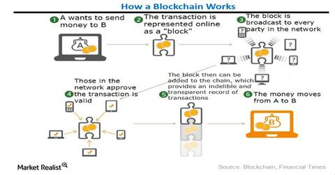 uploads/2017/09/Blockchain-work-Updated-Chart.jpg