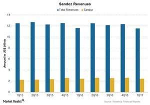 uploads/2017/07/Chart-004-Sandoz-1.jpg
