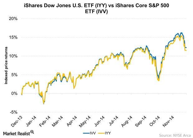 uploads///iShares Dow Jones US ETF IYY vs iShares Core SP  ETF IVV
