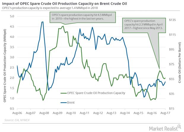 uploads///OPEC spare