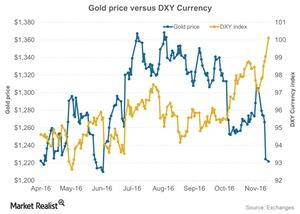 uploads/2016/12/Gold-price-versus-DXY-Currency-2016-11-16-1-1-1.jpg
