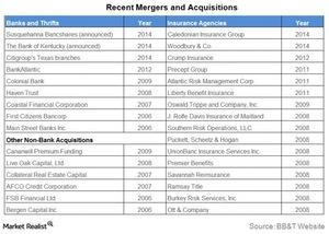 uploads///Recent Mergers and acquisitions