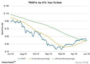 uploads///trgp is up  percent ytd