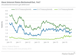 uploads/2016/10/Treasury-yields-bottoming-1.png