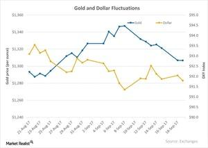uploads/2017/09/Gold-and-Dollar-Fluctuations-2017-09-20-6-1.jpg