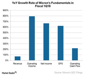 uploads///A_Semiconductors_MU_YoY growth rate of key fundamentals