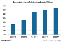 uploads/2017/12/CMCSA-Customer-Relationship_3Q17-1.png