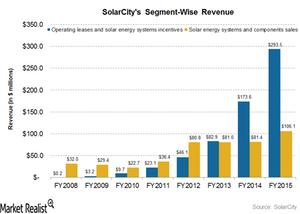 uploads///segment wise revenues