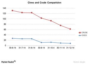 uploads/2015/01/civeo-crude1.png