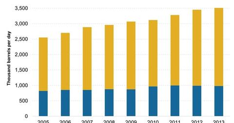 uploads/2014/12/Indias-Domestic-Production-and-Import-Demand1.jpg
