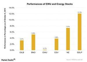uploads///Performances of EWU and Energy Stocks