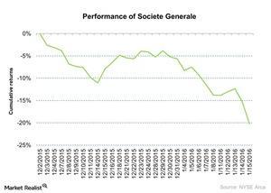 uploads/2016/01/Performance-of-Societe-Generale-2016-01-181.jpg