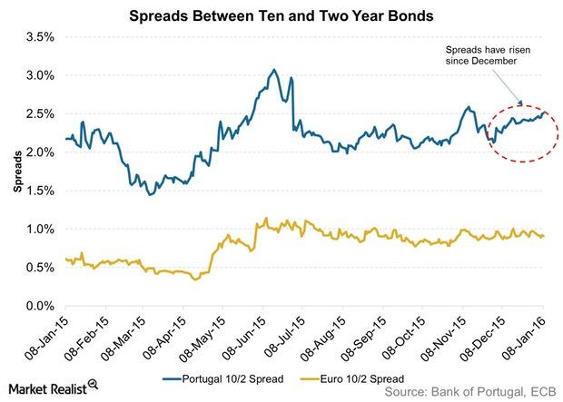 uploads///Spreads Between Ten and Two Year Bonds