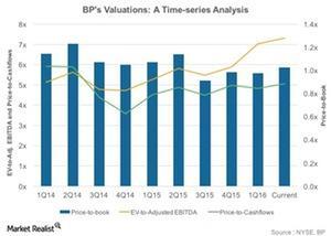 uploads///Historic Valuations
