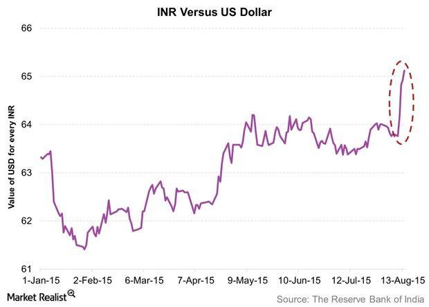 uploads///INR Versus US Dollar