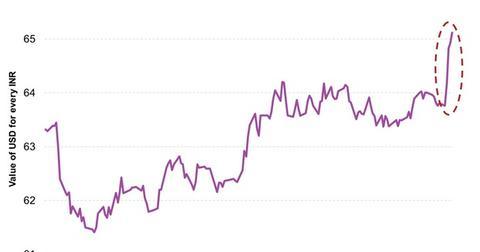 uploads/2015/08/INR-Versus-US-Dollar1.jpg